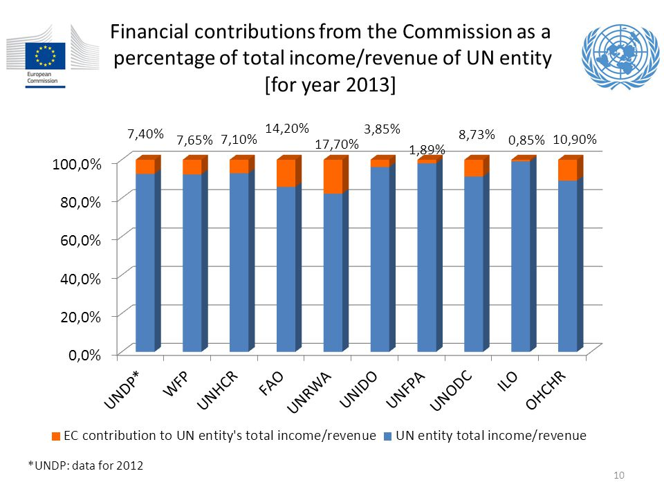 Financial contributions from the Commission as a percentage of total income/revenue of UN entity [for year 2013]